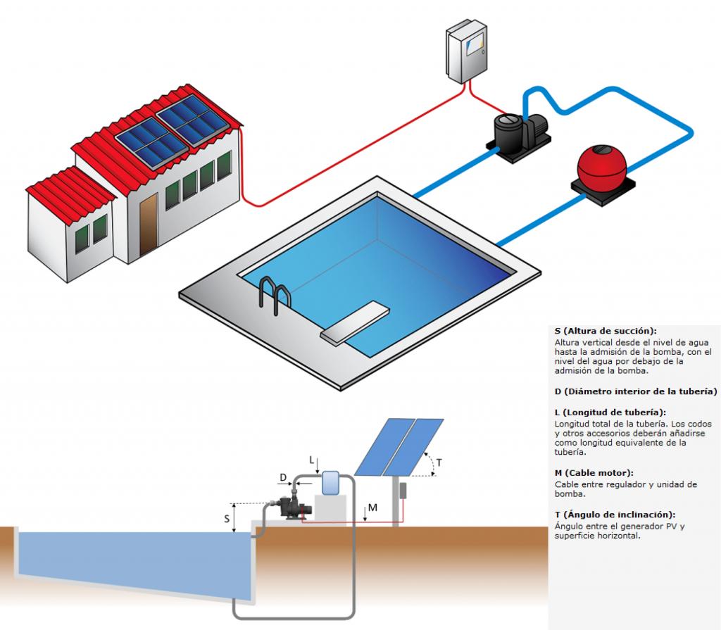 Esquema de funcionamiento bomba piscina solar Zencer