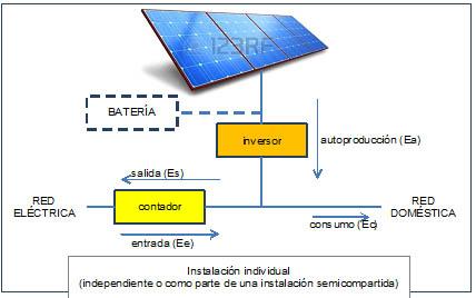 Instalación individual (independiente o como parte de una instalación semicompartida)